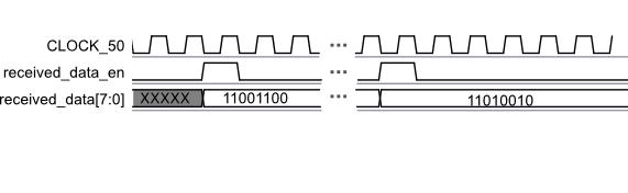 PS/2 Controller