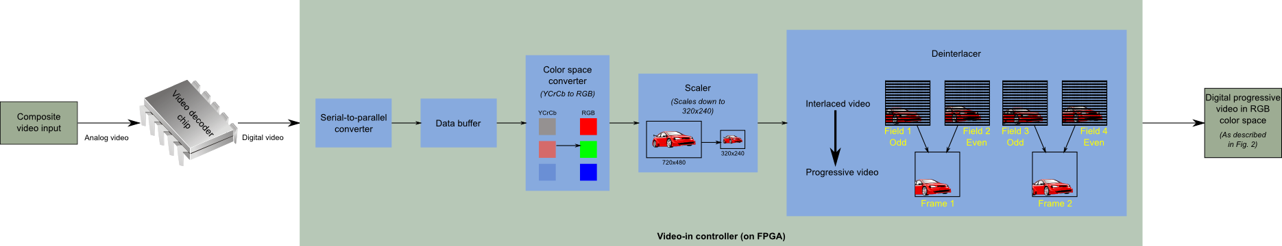 Video-in controller