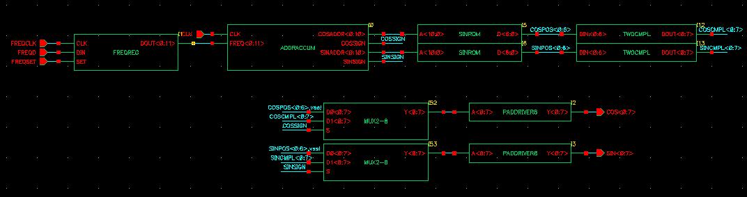 Quadrature Direct Digital Synthesizer